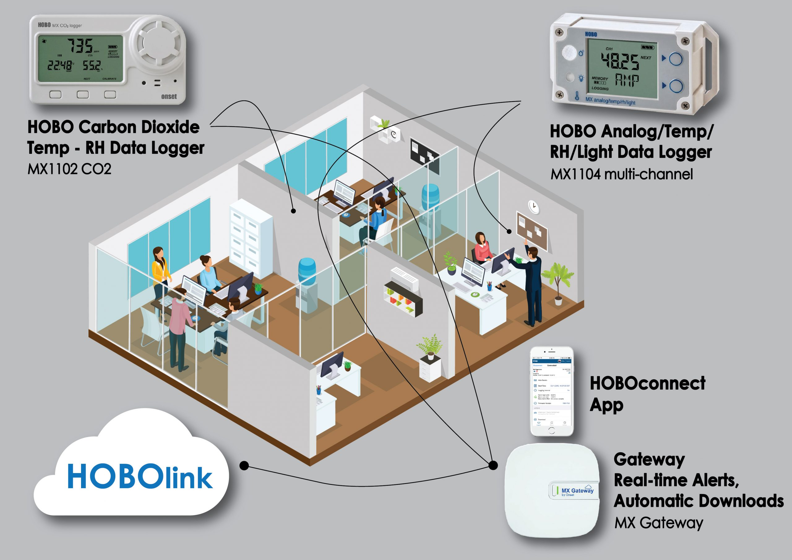 HOBO-Indoor-Air-Quality-Monitoring